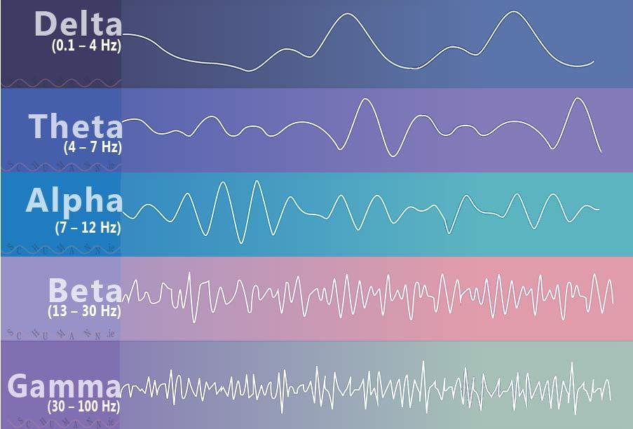 vrste valova